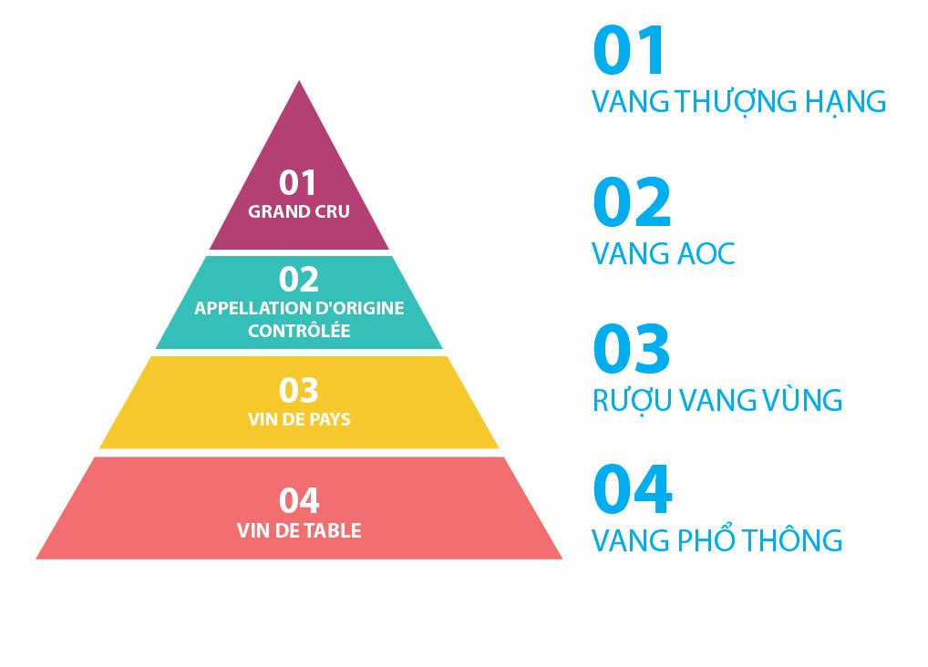 Phân loại các cấp bậc của Rượu vang Pháp