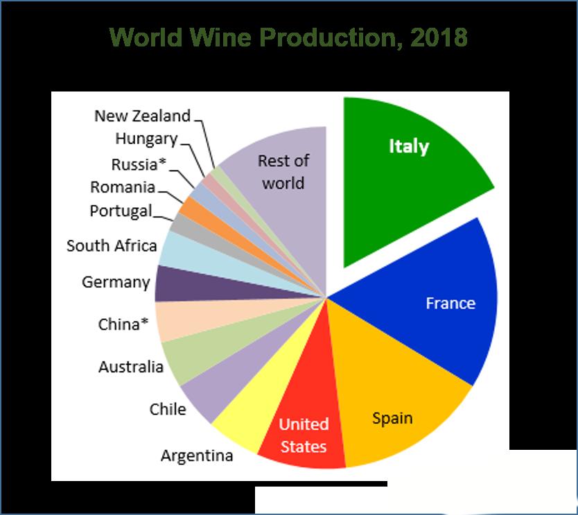 Rượu vang ITALIA và những điều bất ngờ!