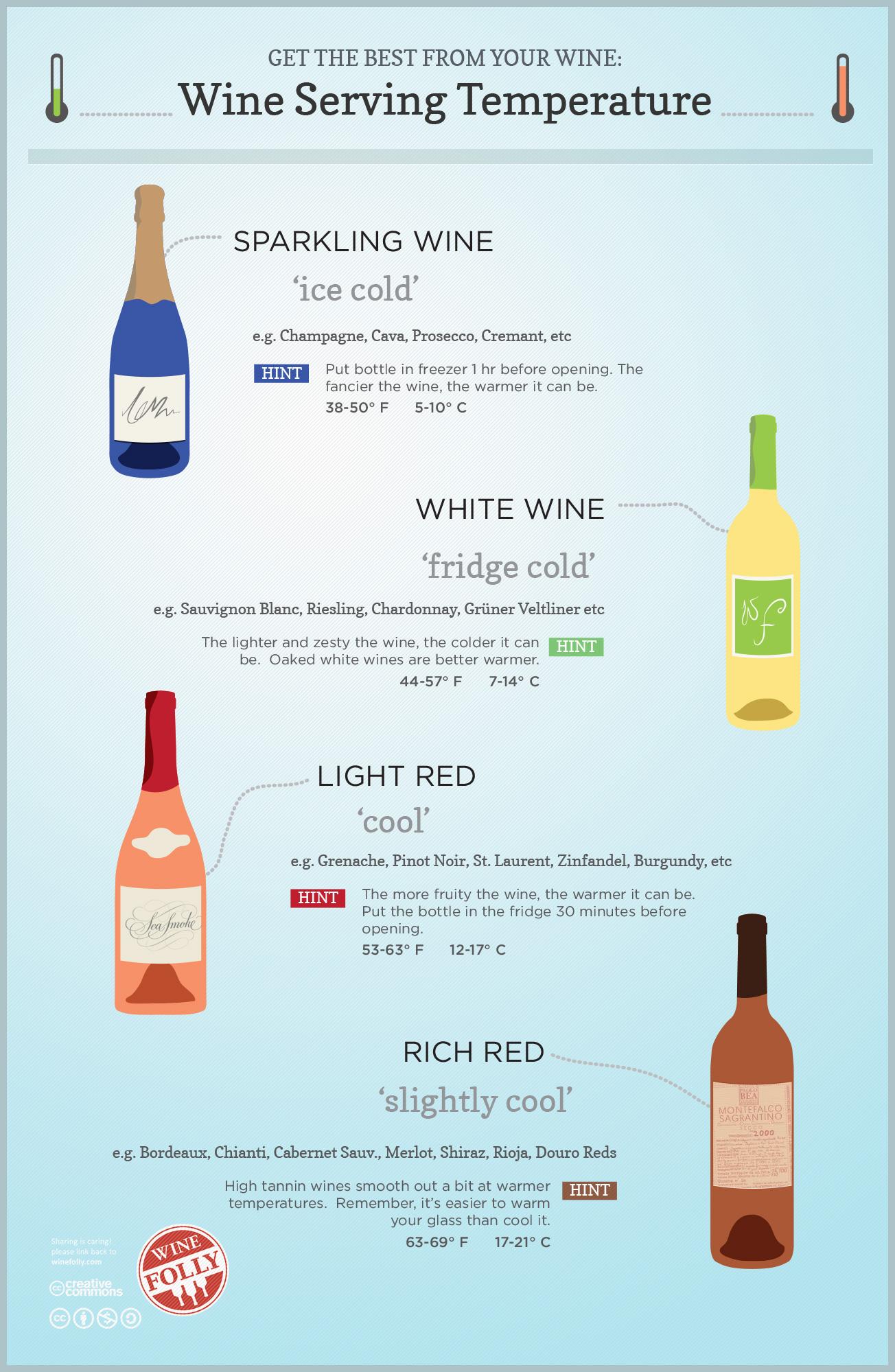 Uống rượu vang ở nhiệt độ nào là thích hợp?